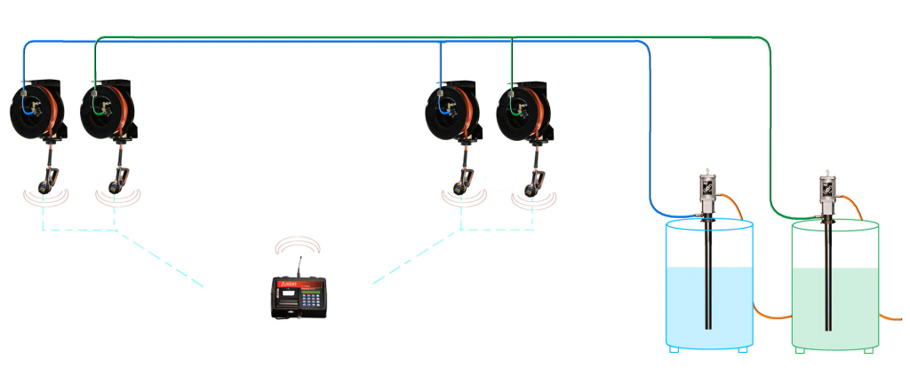 Fusion 2.4 Central Control FIC System - workflow diagram