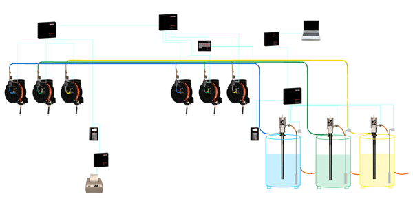 Synergy Fluid Inventory Control (FIC) Monitoring System - workflow diagram